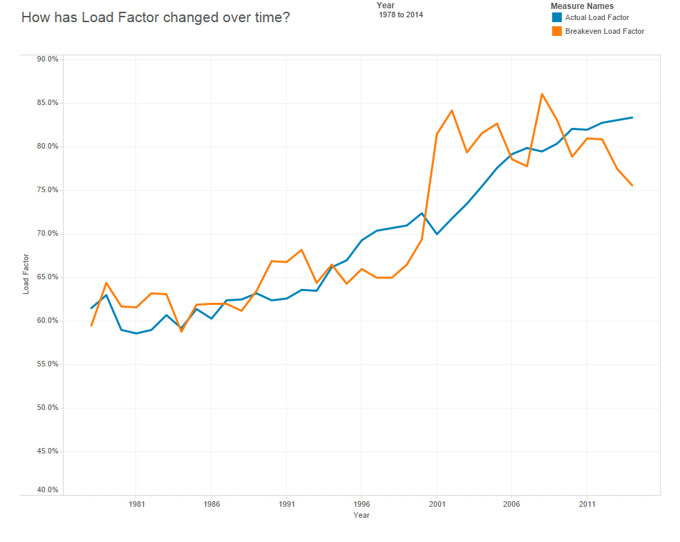 Load Factor Trend